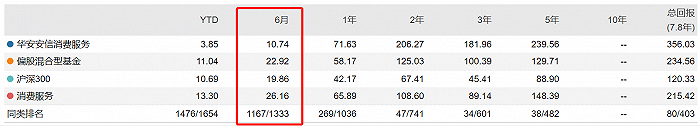 单飞后业绩跑输基准,华安这位独管基金才8个月的新生代一口气要吸金180亿?