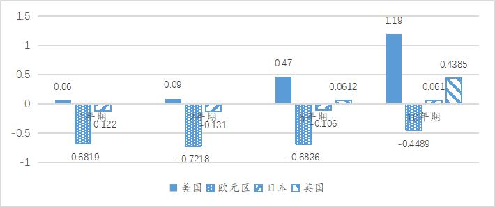 王晋斌:发达经济体央行依托竞争性行为,攫取全球资源