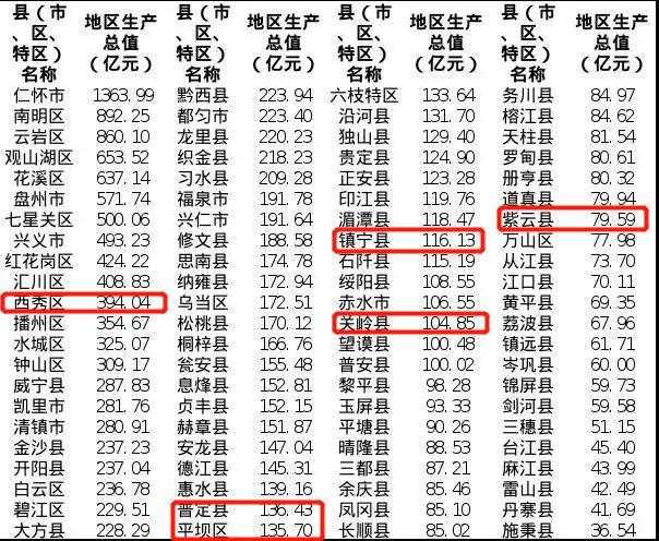 2020年GDP增速最快的县_深圳市2020年国民经济和社会发展统计公报(2)
