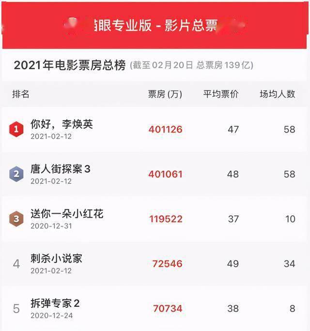 破40亿!超越唐探3!就在刚才,《李焕英》在mainland China票房榜排名前五,这些股票赚了:最高涨幅超过430%