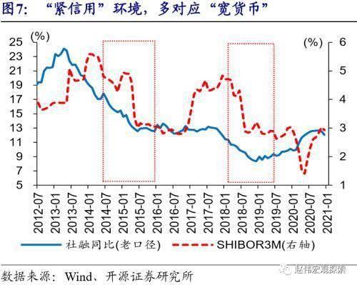 """赵伟:流动性的""""风向标""""?"""