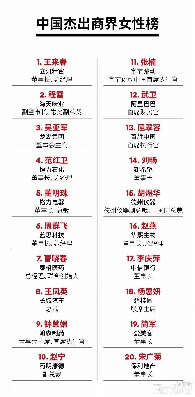 2021年度中国杰出商界女性榜公布,都谁上榜?