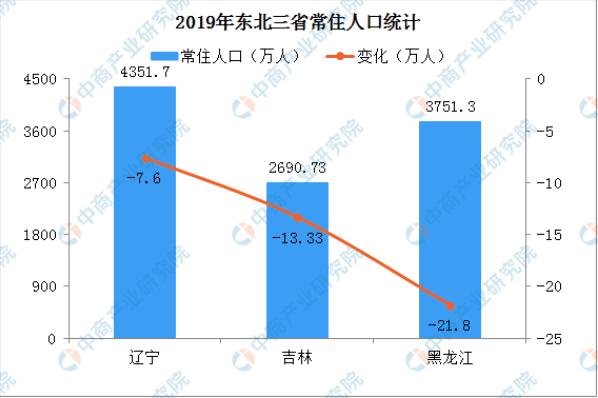 """人口话题""""刺痛""""沈阳楼市? 东三省一年减少42.73万人!"""