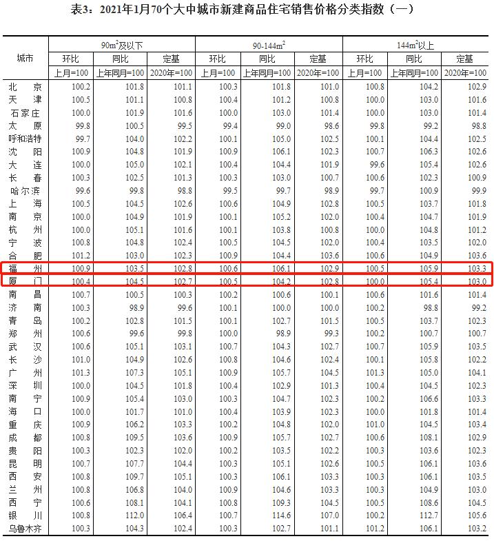国家统计局公布最新房价数据!福州新房价格连涨一年?二手房价持续走高!  第4张