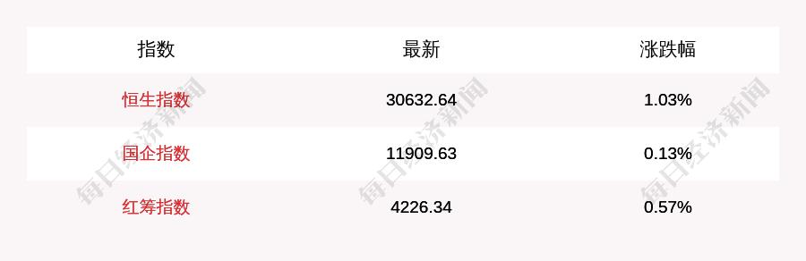 2月23日恒生指数收盘上涨1.03%,南向资金当日净流入77.63亿港元