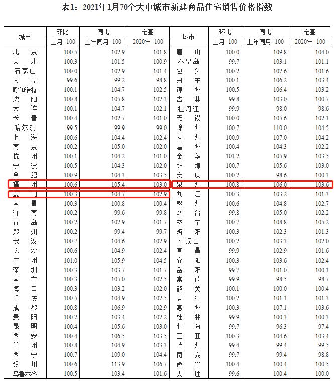 国家统计局公布最新房价数据!福州新房价格连涨一年?二手房价持续走高!  第3张