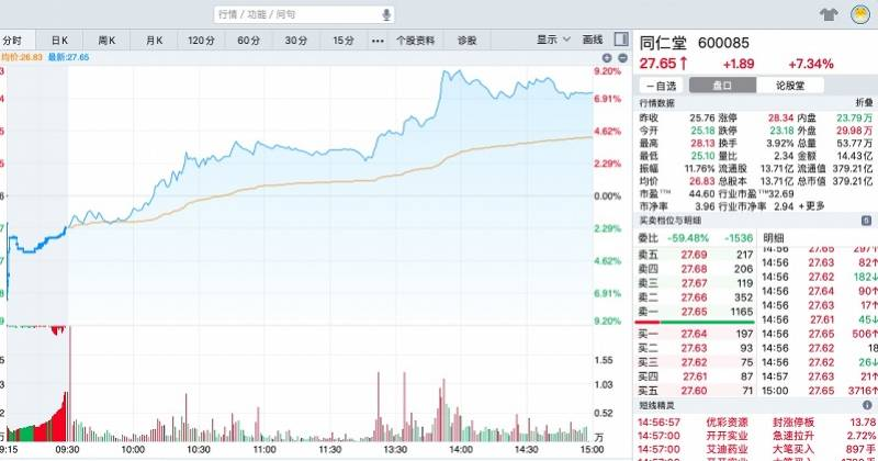 同仁堂集团总经理审核后,公司股价大幅上涨,回应业务无影响