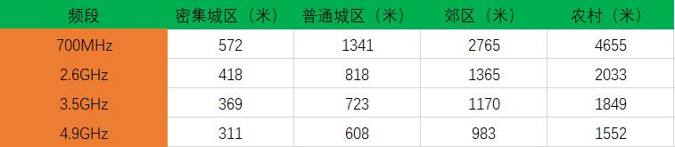 5G全面覆盖不是梦?中国运营商官宣:最强频段基站建设开启