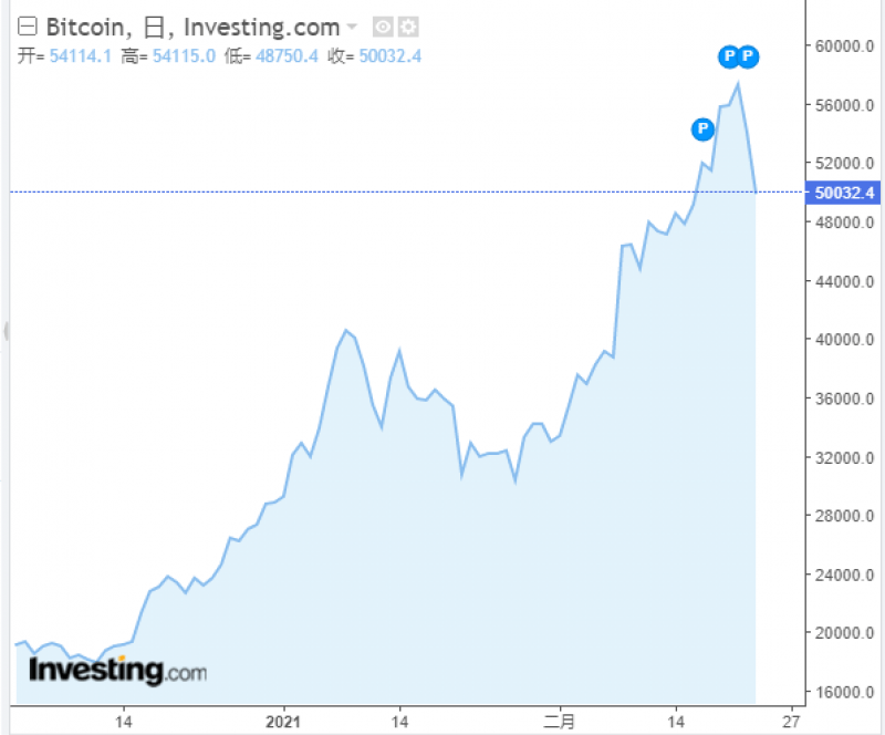 比特币暴跌24小时爆仓超过120亿元,特斯拉应声下跌,马斯克首富位置不保