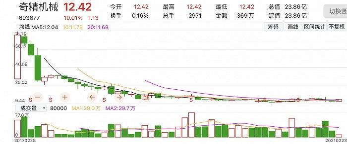 """宁波国资溢价35%接盘,奇精机械上市四年""""易主"""",股价涨停"""