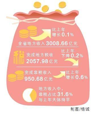 【数读湖南2020】以非常之功应对非常之势 湖南地方收入实现正增长