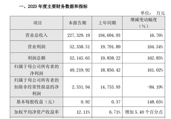 要怎么找可以上网赚钱的办法?投资业务和刻蚀设备强劲增长 中微公司预计2020年归母净利润增161.02%
