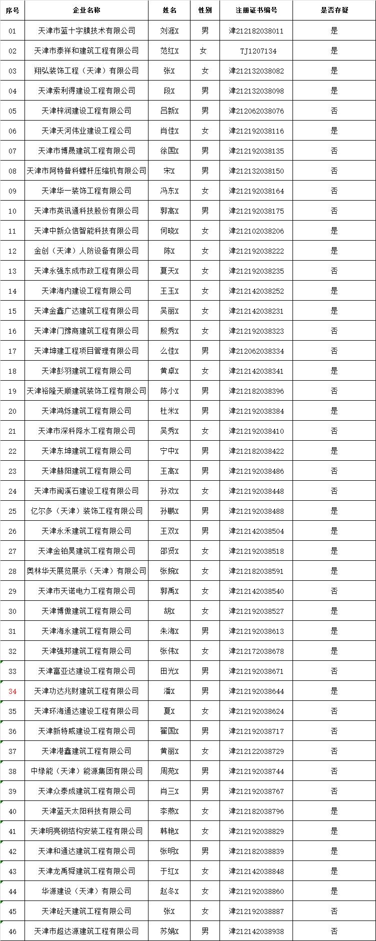 抽取46个项目,半数以上存疑!天津对二级建造师注册行为进行执法检查