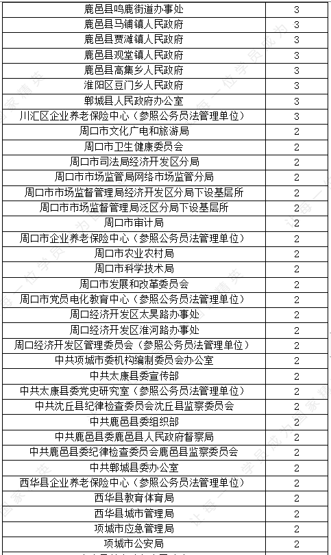 周口市人口数量_2018年周口市人口发展状况