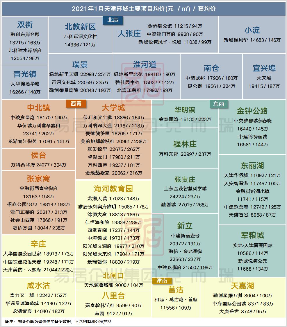 2021年天津政府报告GDP