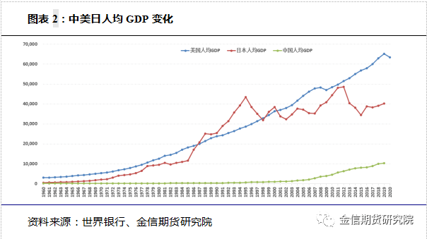 日本人均gdp增长趋势完整版_失去的两个月对GDP的影响有多大