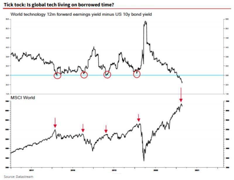 全球债券市场恐慌令央行面临重大考验 下一步就看央妈了