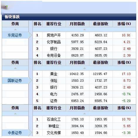 二月A股开启过山车模式,顺周期雄起抱团股重挫,东莞证券行业配置涨幅领跑,分析师称春节后调整为短波折