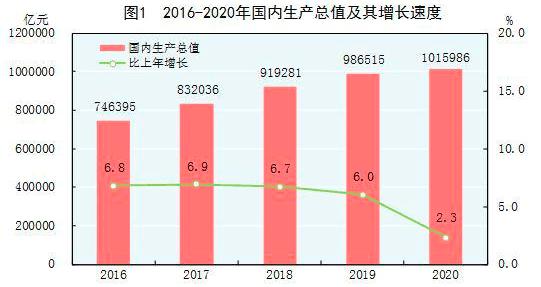 2020上年gdp_国家统计局最全发布 2020年GDP首破百万亿元 比上年增长2.3(2)