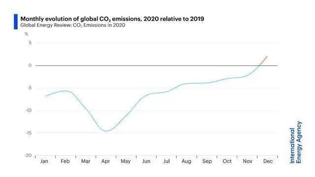 国际能源署:2021年全球碳排放将进一步增加