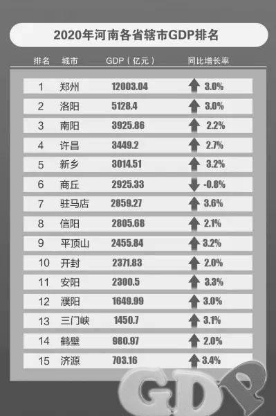 南平市去年gdp是多少个亿_福建省内的漳州,宁德和三明,谁更有潜力发展为二线城市