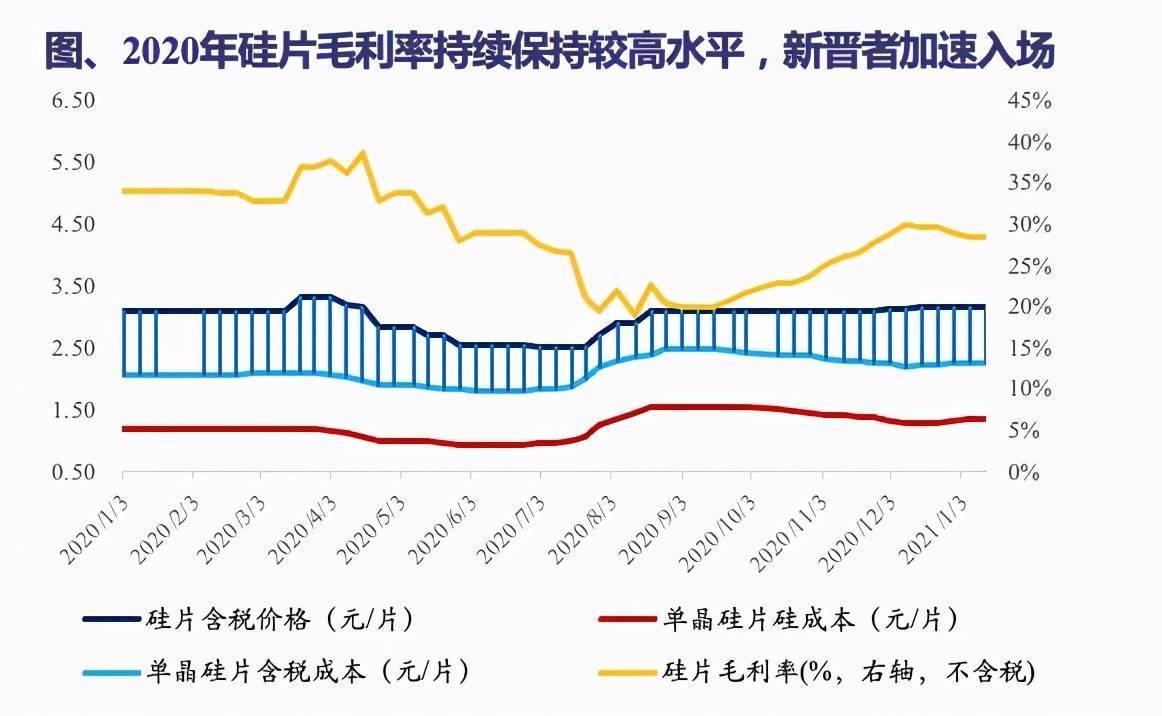 盈亚证券咨询 光伏又一个环节产能过剩,降价时点或在春节前后