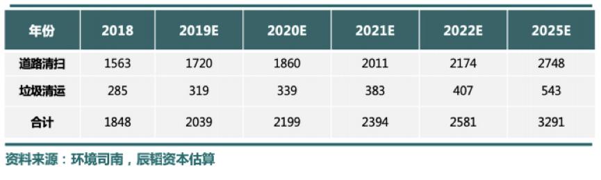 辰韬资本:环卫自动驾驶潜在市场3000亿,2022年迎来商用化拐点
