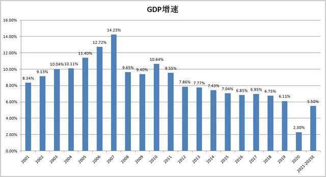 台湾2021年gdp多少_台湾gdp