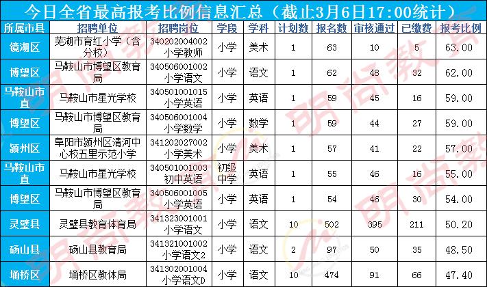 亳州人口2021_2021年亳州市谯城区事业单位招聘76人公告 职位表