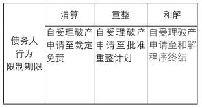 深圳破产法庭 | 个人破产40问答