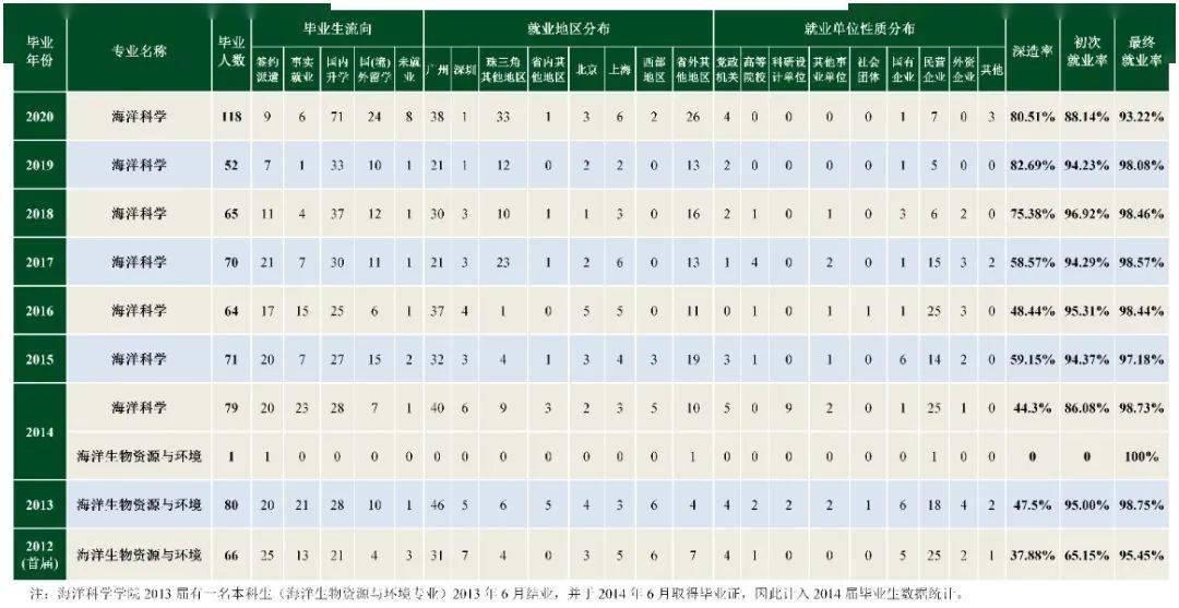 中山大学海洋科学学院历届毕业生升学就业质量报告(发布时间:2021年2月)