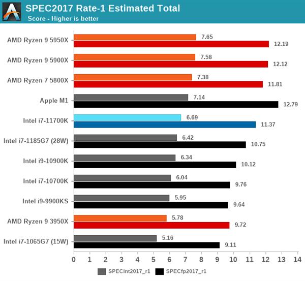 Intel 11代酷睿i7-11700K评测:性能猛增20%、功耗/温度爆炸的照片 - 5