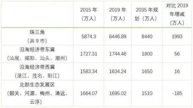 中国人口省_中国人口较多的一个城市,因为面积过大,常被误以为是省份