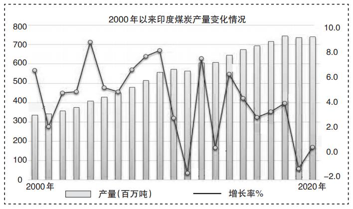 国际煤炭市场价格已经回升到疫情前的水平!2020年全球煤炭市场分析
