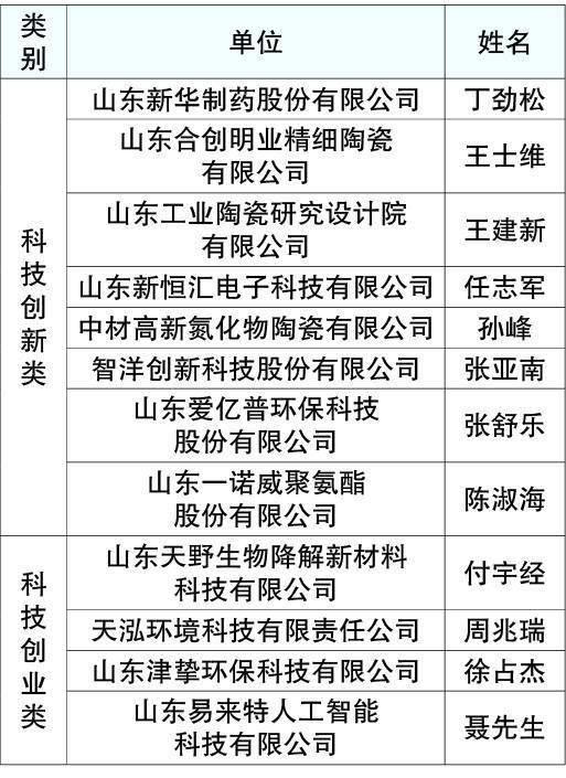 山东省淄博市高新区人口