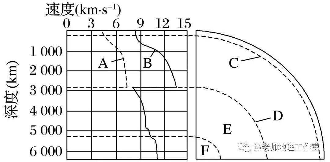 【備考紅貨】地球的內部圈層結構,內力作用與巖石圈的物質循環,地表形態的塑造