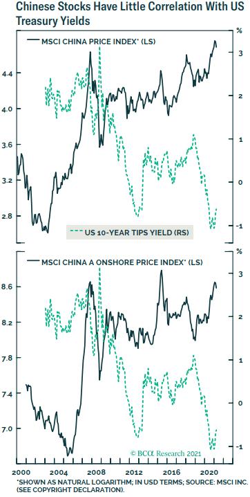 A股需要担心美债收益率吗?市场人士:没必要
