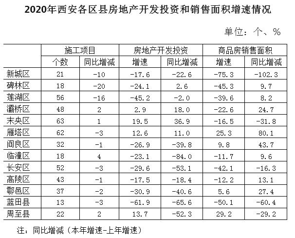 西安六个区GDP_网红西安为何经济不红