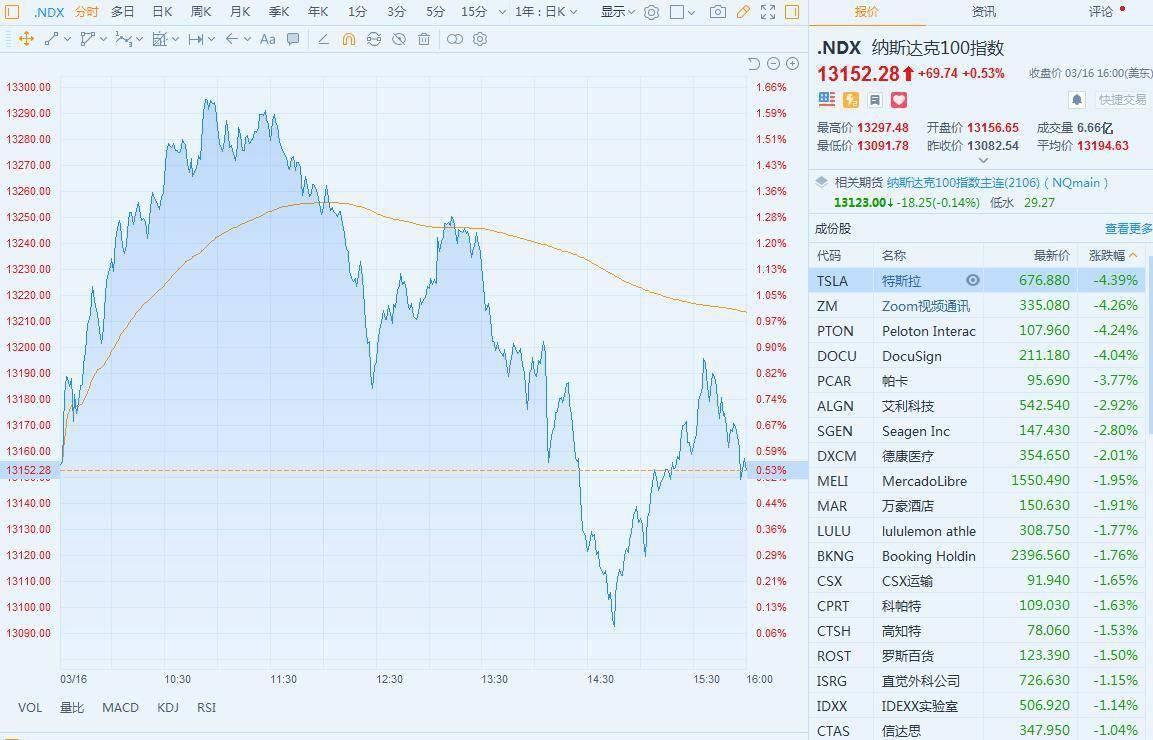 为什么美国股市一夜之间不到2个小时就熄火了?