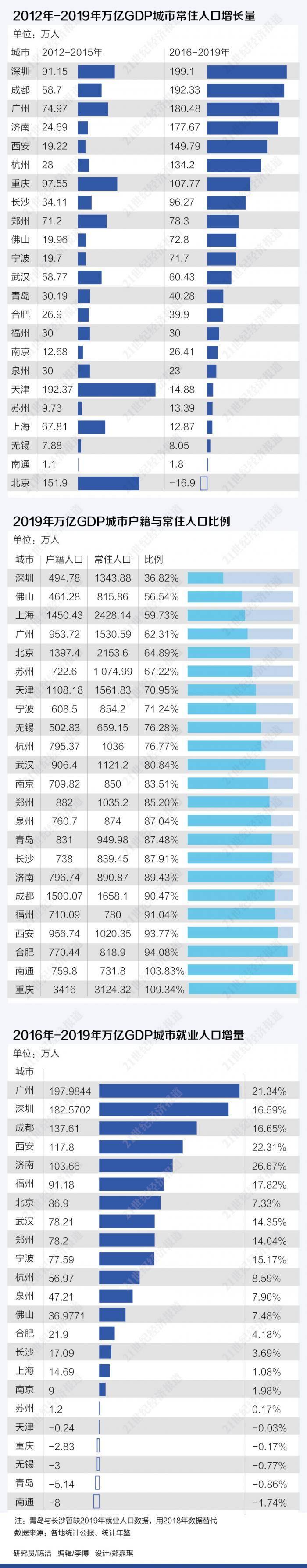 西安市常住人口_陕西省常住人口3952.9万人西安1295.29万人