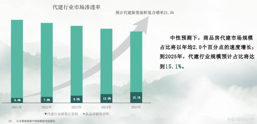 绿城管理控股(09979)的2020年年报 是中国代建行业10年成长的切面