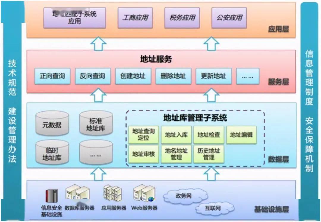 软件架构设计的颗粒度  软件各种系统架构图