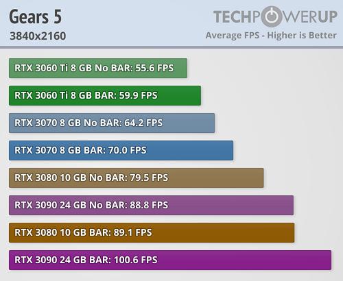 NVIDIA Resizable BAR 22款游戏加速实测:最高达20%  第11张