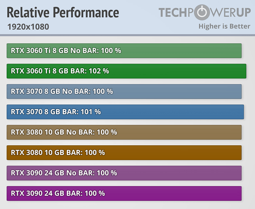 NVIDIA Resizable BAR 22款游戏加速实测:最高达20%  第3张