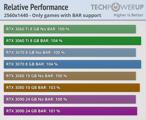 NVIDIA Resizable BAR 22款游戏加速实测:最高达20%  第7张