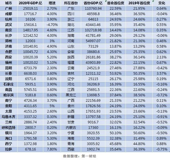 中部六省会2020GDp_比较中部六省GDP情况,看未来谁的发展潜力会更大
