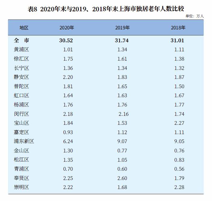 上海什么时候老年人口过半_老年微信头像