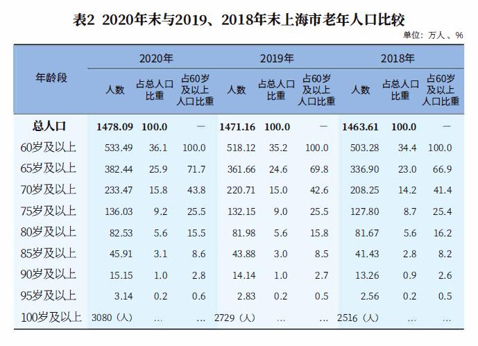 2020年上海老年人人口_2020年中国人口结构图
