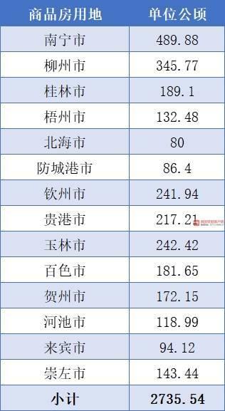 广西全区2021年住房用地供应计划出炉!(组图)