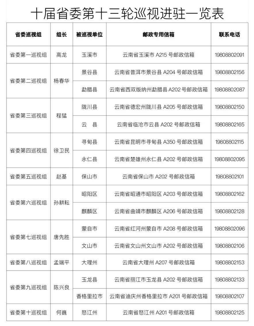 """十届省委第十三轮巡视""""回头看""""完成进驻"""